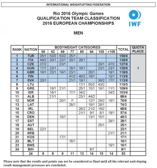 Férfi kvalifikációs ranglista