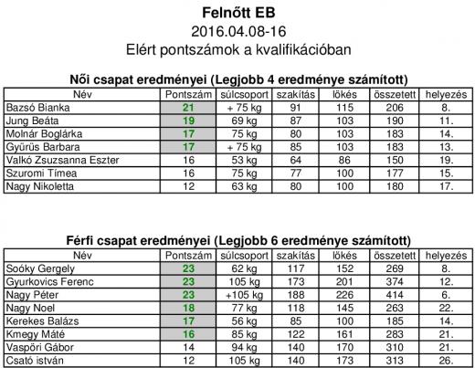 Felnőtt EB eredmények