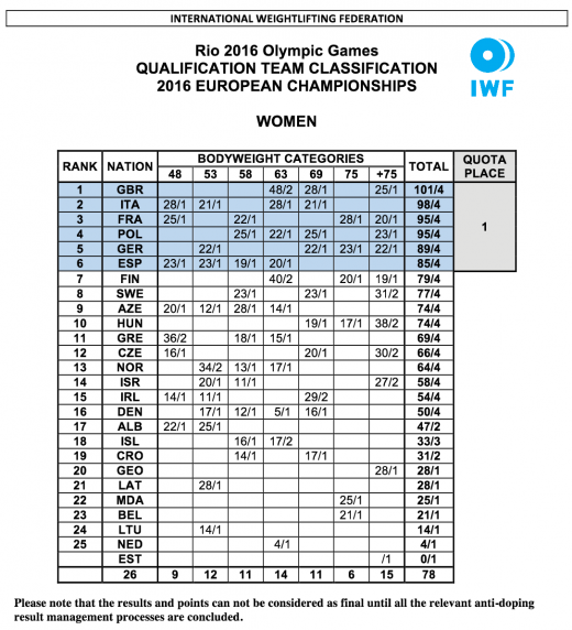 Női kvalifikációs ranglista